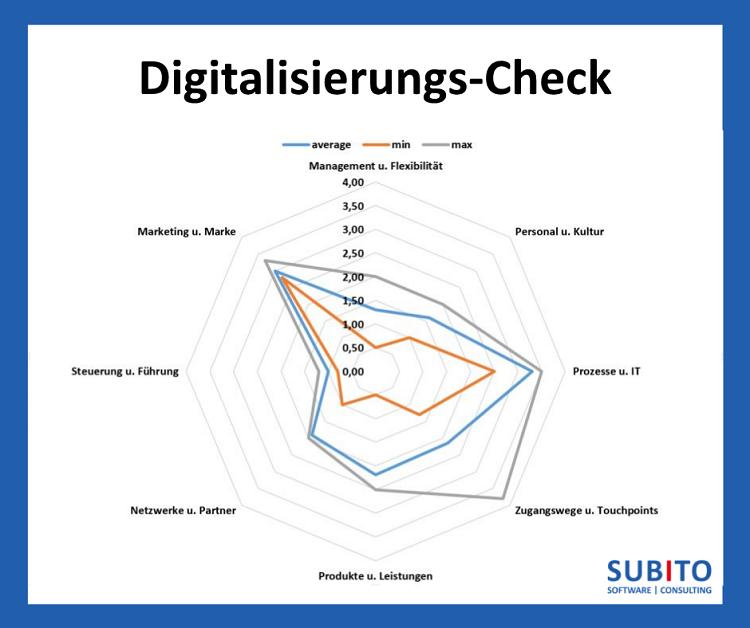 SUBITO Digitalisierungs-Check